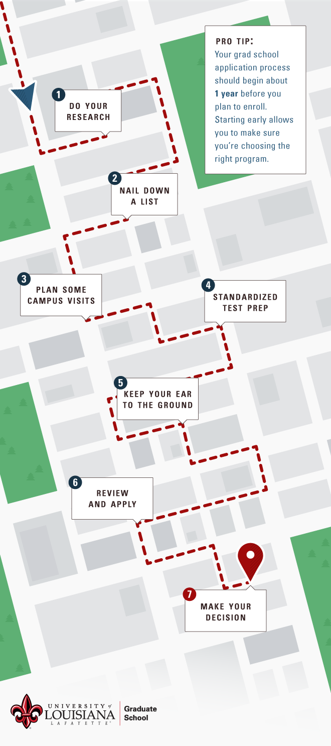 Roadmap to Graduate School – Application Road Map
